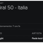 Lovenight – Spotify viral 50 Italia chart